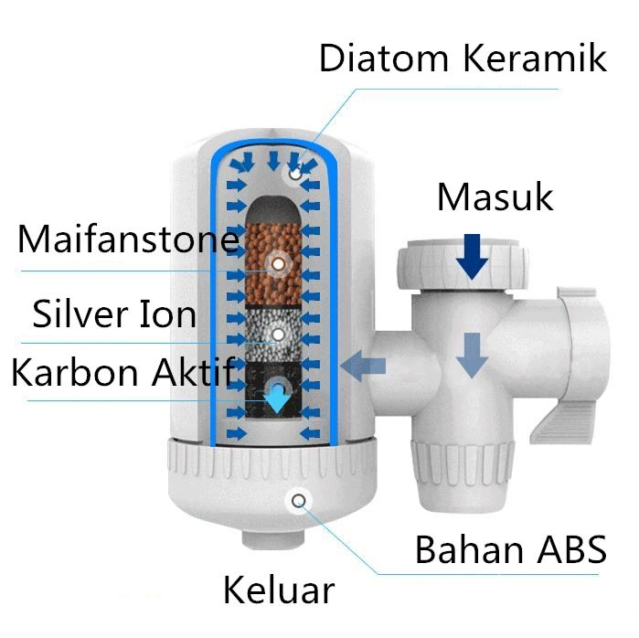 SWS Water Filter / Filter Keran Air Filter Keramik Isi Karbon Aktif